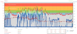 Polar Pro Trainer data collected